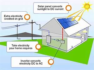 The Sun Is An Unlimited Source Of Energy  Convert Sunlight Into Electricity To Power Your Home