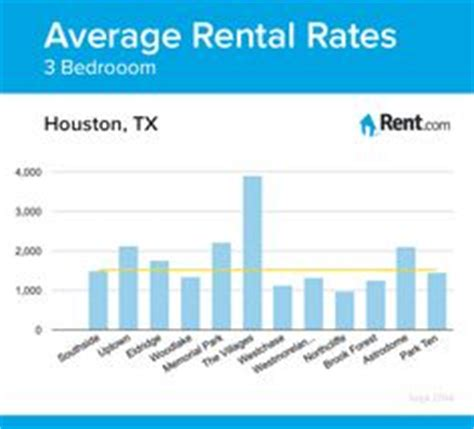 Rental Rates by 1000 Images About Houston Living On Houston
