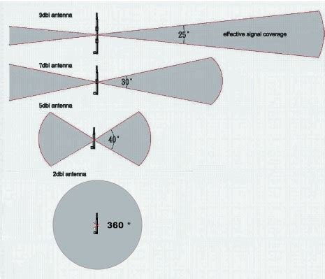 How To Buy A Long Range Wifi Antenna Wirelesshack