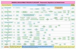 Elegant Visio Flow Chart Template In 2020