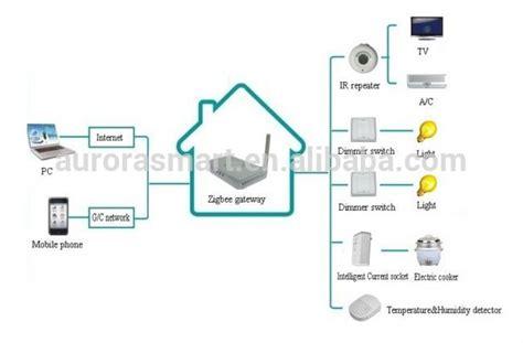 zigbee smart home high quality zigbee smart home automation zigbee gateway buy zigbee gateway smart home