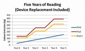 Are ereaders really green the millions for Will ebooks exceed print in 5 years