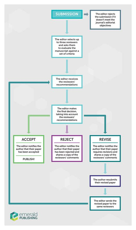 journal peer review process emerald publishing