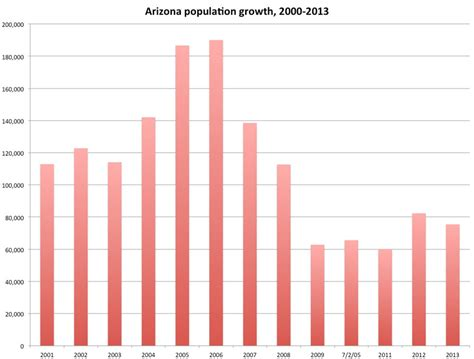 bureau association census arizona population continued steady growth in 2013