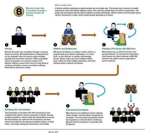 Обозреватели bitcoin ethereum ripple litecoin bitcoin cash cardano stellar bitcoin sv eos monero tezos dash zcash dogecoin bitcoin abc mixin. Figure 2: How Bitcoins Enter Circulation and Are Used in T… | Flickr