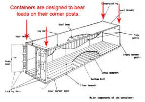 Flat Deck Transport by What Every Prepper Should Know About Shipping Containers