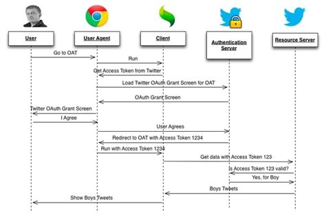 understand  oauth authorization code redirect