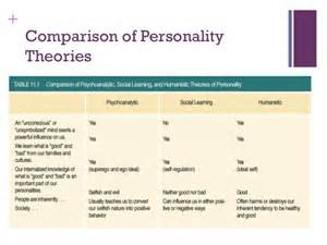 Personality Psychology Theories Chart