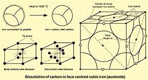 Carbon Steels and the Iron-Carbon Phase Diagram ...
