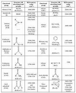 Ir Spectroscopy Chart Ir Spectrum Structural Information Assignment Help