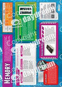 Computer Systems Posters By Daydream Education