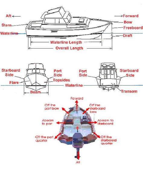 Boat Terms List by Boating Terms Bow Aft Beam Etc