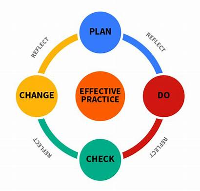 Learning Process Teaching Plan Learn Engagement Standards