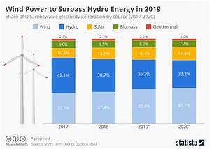 Chart: U.S. Wind Power to Surpass Hydro Energy in 2019 ...