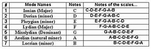 Bass Scale Modes Basic Info  Tips On Scale Modes
