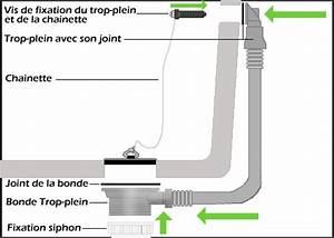Bonde De Baignoire : installer une baignoire classique ~ Melissatoandfro.com Idées de Décoration