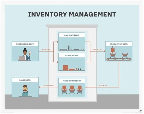 inventory management system  complete overview