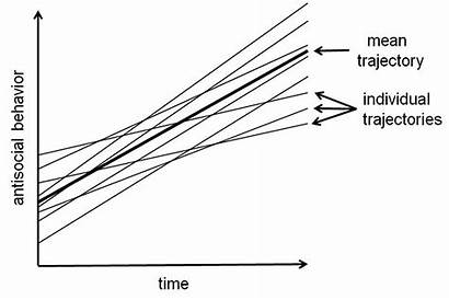 Growth Curve Modeling Informing Introduction Sra