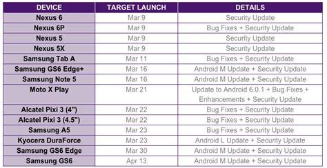 telus updates software release schedule bumps lg g3 marshmallow to an unknown date mobilesyrup