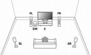 5 1 Speaker Diagram Courtesy Of Denon