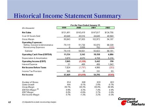 historical income statement summary
