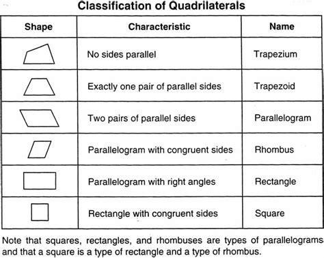 geometry classifying shapes vista portable six