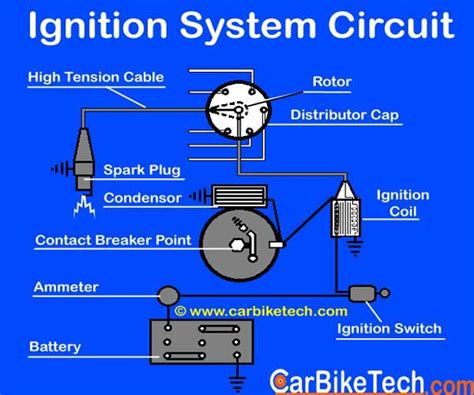 How The Ignition System Car Works Read More