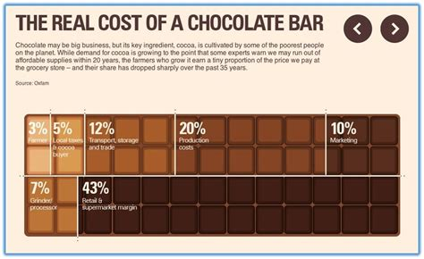 Bar Cost by Real Cost Of A Chocolate Bar Raisetrade