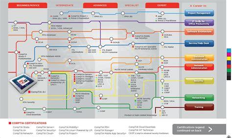 Certification Roadmap
