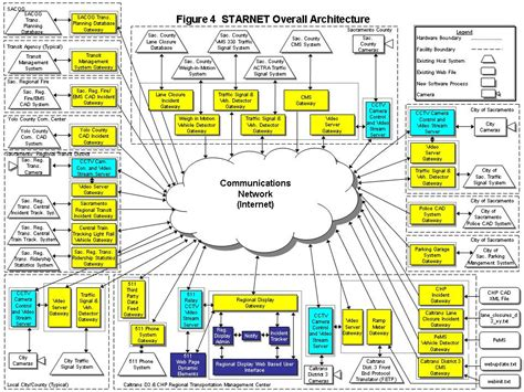 High Level Software Design Document Template Se Exle Starnet High Level Design