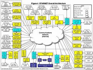 se example starnet high level design With high level software design document template