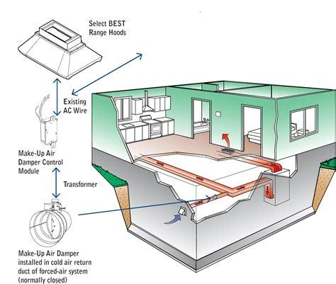 Kitchen Exhaust Make Up Air ventilation lansdale kitchen appliances kieffer s