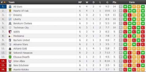 ghana premier league table asante kotoko plunge bottom of ghana premier league table