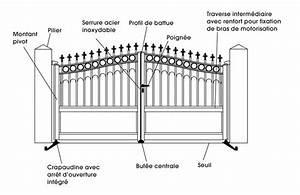 Installer Un Portail : comment poser un portail portillon battant bricobistro ~ Premium-room.com Idées de Décoration