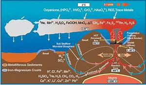 Physical Properties Of The Oceans