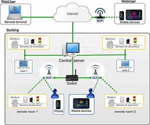 Overview Of The Home Automation System