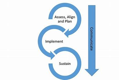 Change Management Changes Types Internal Implementing Workplace