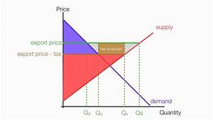 How To Calculate The Impact Of Export Tax Consumer And