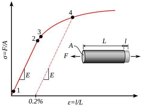 Plasticity (physics) - Wikipedia