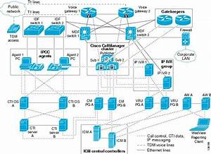 Cisco Ip Contact Center Enterprise Edition Releases 5 0
