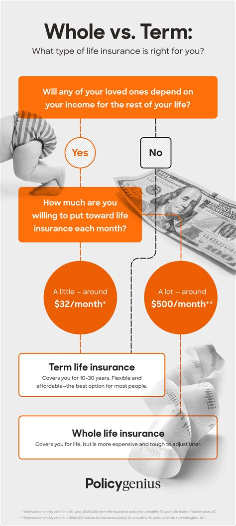 Another important factor that decides how much will be paid each month in premiums for policy holders is the for example, if judith made payments that amounted to $2500 per year on a $500,000 policy, but died only after. Term vs. Whole Life Insurance | Policygenius