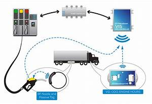 Automated Rfid Vehicle Identification For Commercial And