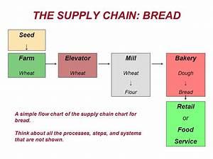 Reframing  U201creal Food U201d With Supply Chains  U2013 Political