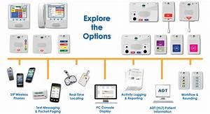 Acute Care Solution  Jeron Provider U00ae 790 Nurse Call System