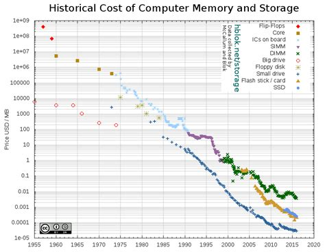 Historical Cost Of Computer Memory And Storage « Hbloknet