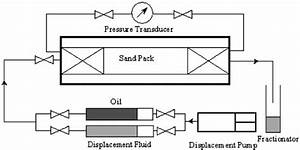Schematic Diagram Of Crude Oil Flooding System