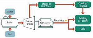 How Can Micro Chp Be Used In A Home Or Busienss
