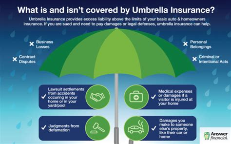 Umbrella insurance protects your assets from big insurance claims that exceed your basic policies. What umbrella insurance is and what it covers