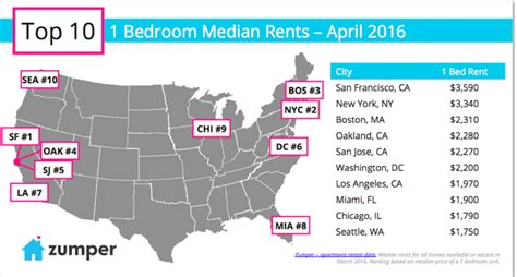 Rent San Francisco by History Of The San Francisco Housing Crisis Business Insider