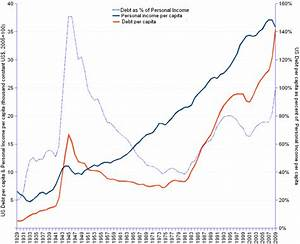 Stock Margin Debt Chart The Stock Market Crash Of 1929 Econproph U S Economic